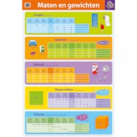 Maten en gewichten | Poster